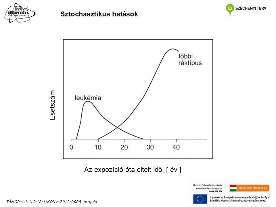 TÁMOP-4.1.1.C-12/1/KONV-2012-0005 projekt 32 Sztochasztikus hatások Az expozíció óta eltelt idő, [ év ] Esetszám