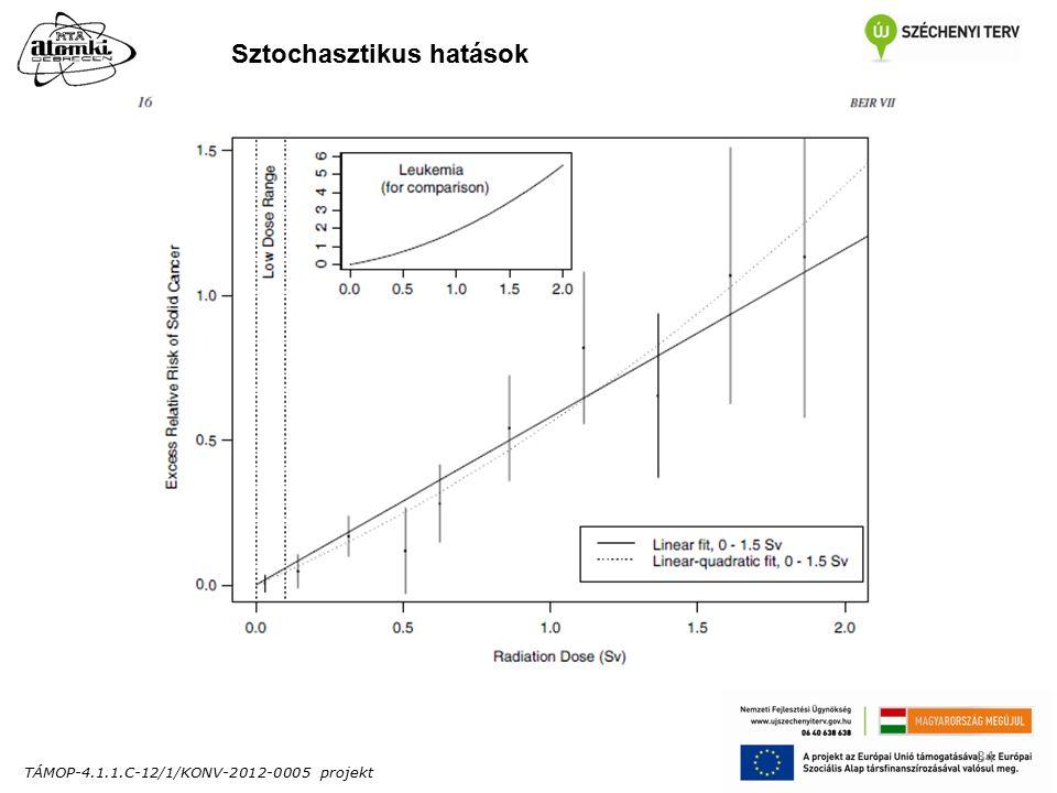 TÁMOP-4.1.1.C-12/1/KONV-2012-0005 projekt 34 Sztochasztikus hatások