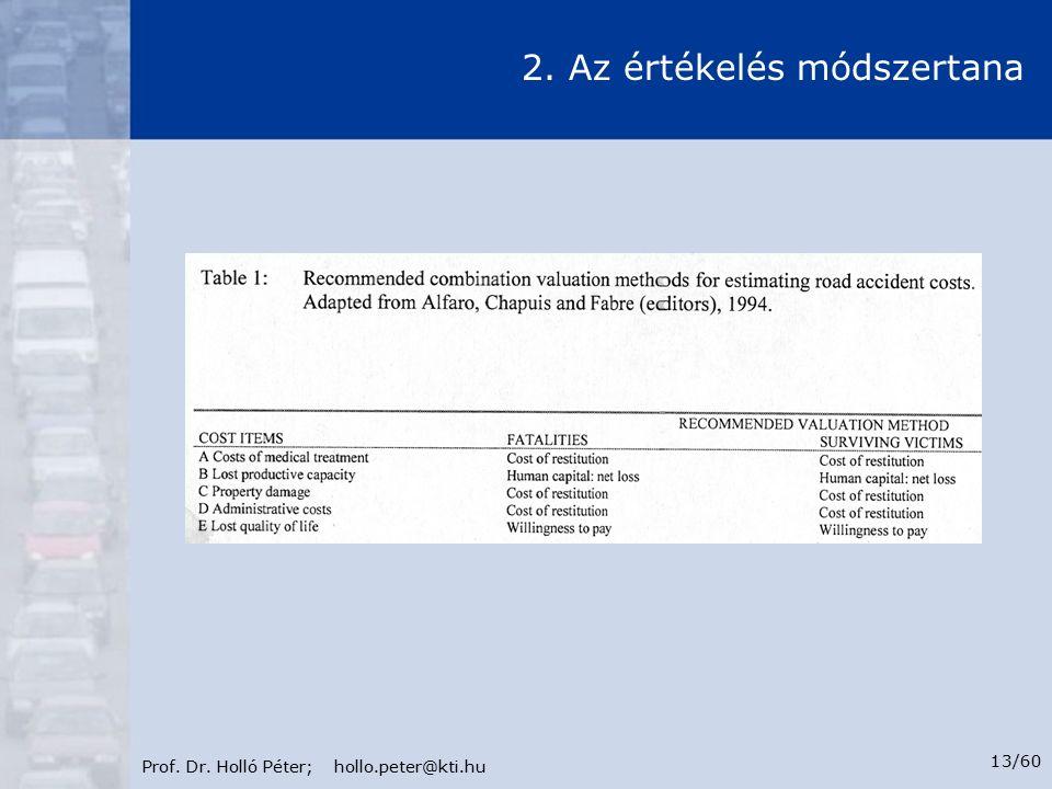 Prof. Dr. Holló Péter; hollo.peter@kti.hu 13/60 2. Az értékelés módszertana