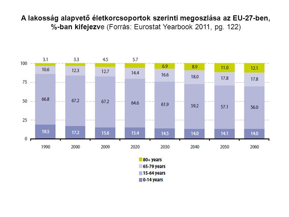 A lakosság alapvető életkorcsoportok szerinti megoszlása az EU-27-ben, %-ban kifejezve (Forrás: Eurostat Yearbook 2011, pg. 122)