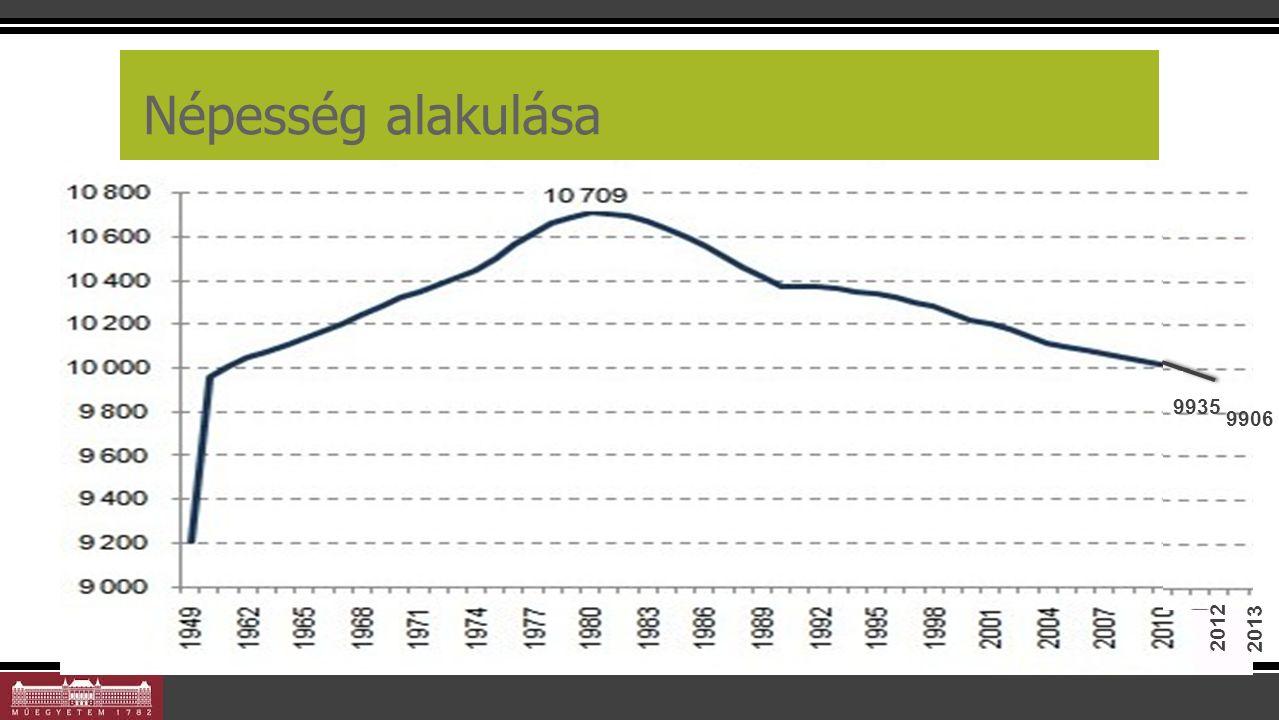 Népesség alakulása 10 2012 9935 9906 2013