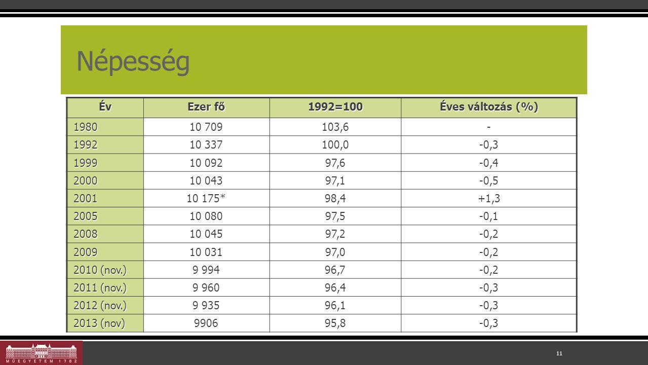 Népesség 11 Év Ezer fő 1992=100 Éves változás (%) 1980 10 709 103,6- 1992 10 337 100,0-0,3 1999 10 092 97,6-0,4 2000 10 043 97,1-0,5 2001 10 175* 98,4+1,3 2005 10 080 97,5-0,1 2008 10 045 97,2-0,2 2009 10 031 97,0-0,2 2010 (nov.) 9 994 96,7-0,2 2011 (nov.) 9 960 96,4-0,3 2012 (nov.) 9 935 96,1-0,3 2013 (nov) 990695,8-0,3