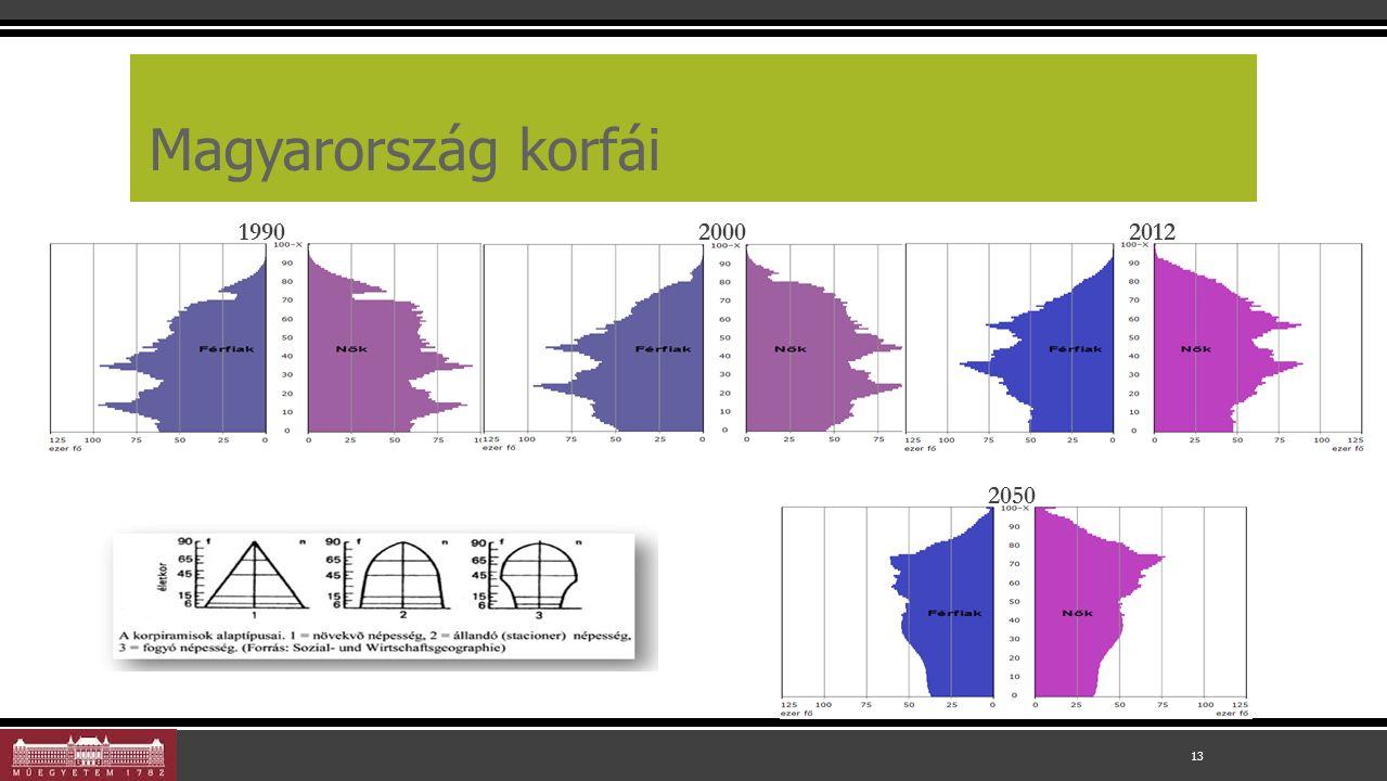 Magyarország korfái 13 199020002012 2050