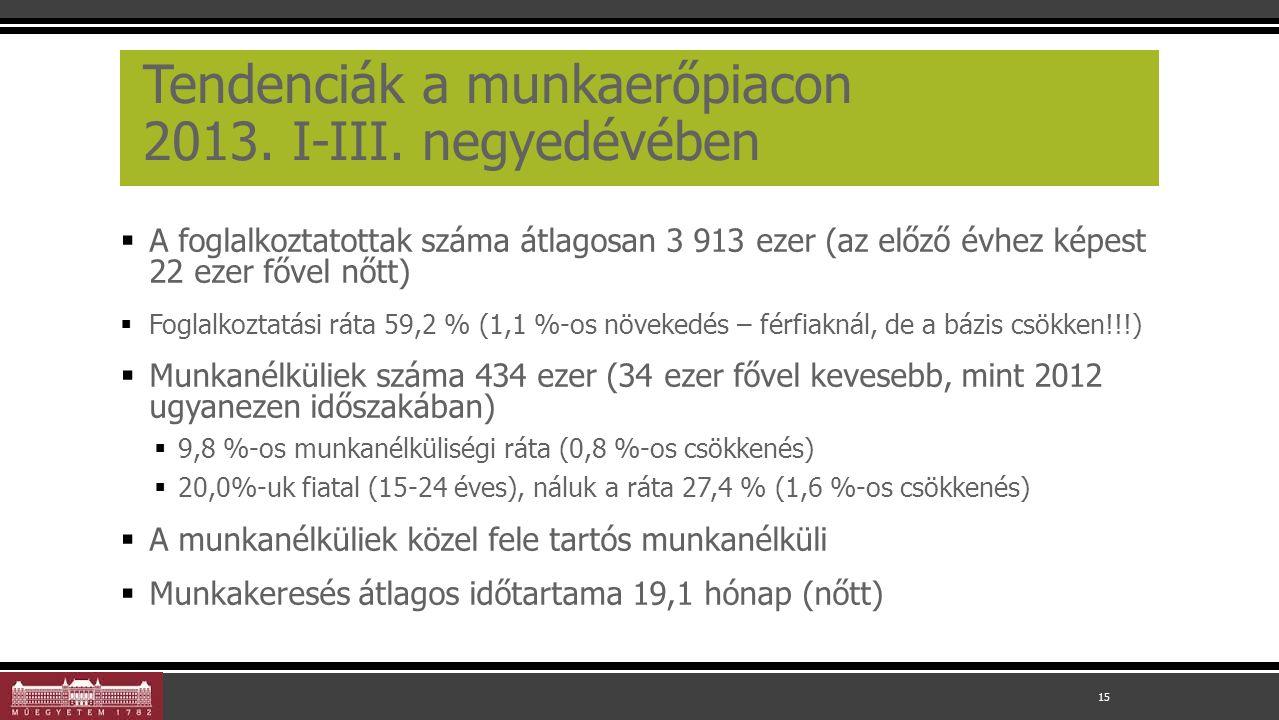 Tendenciák a munkaerőpiacon 2013. I-III.
