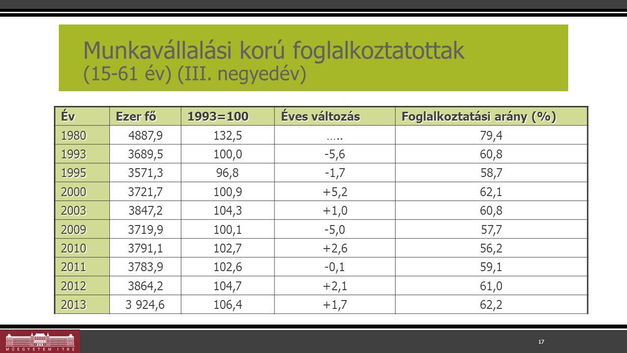 Munkavállalási korú foglalkoztatottak (15-61 év) (III.