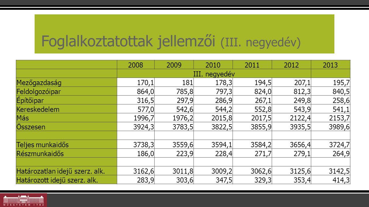 Foglalkoztatottak összetétele 200820092010201120122013 III.