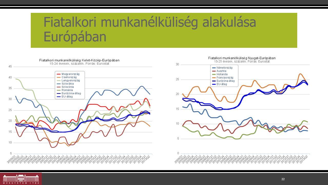 Fiatalkori munkanélküliség alakulása Európában 22
