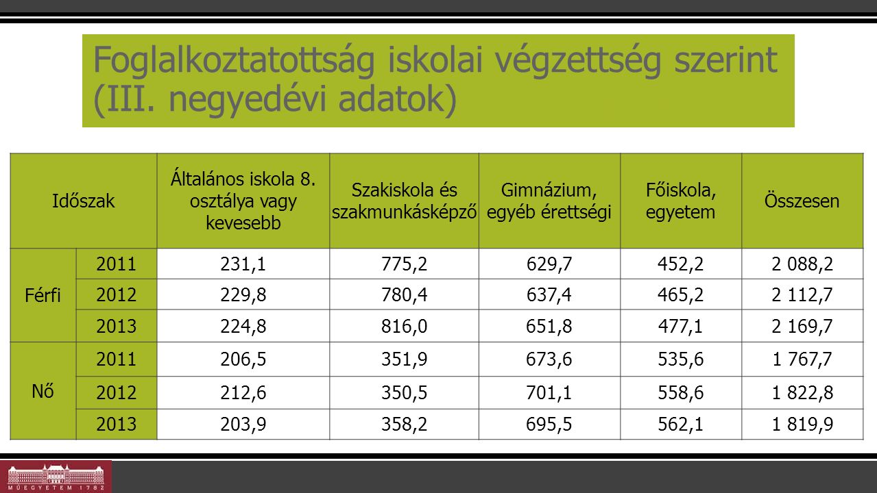 Aktivitás nemenként és végzettség alapján 24 Időszak Általános iskola 8.