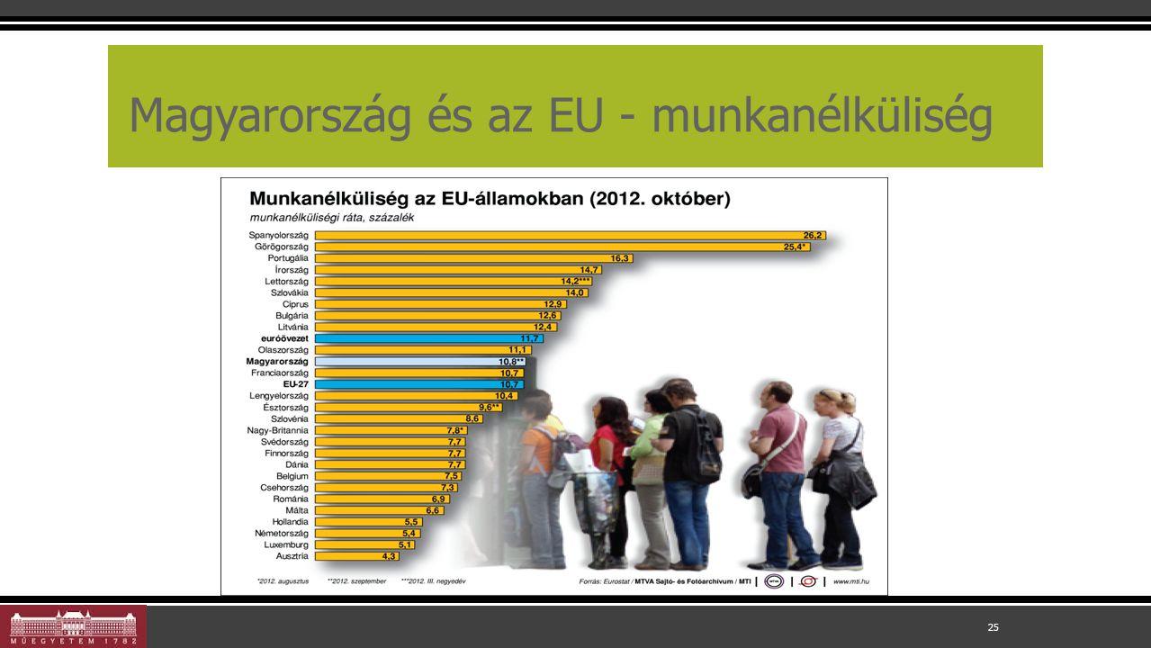 Magyarország és az EU - munkanélküliség 25