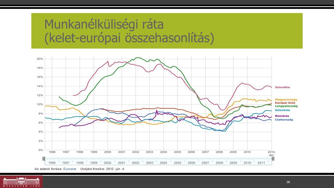 Munkanélküliségi ráta (kelet-európai összehasonlítás) 26