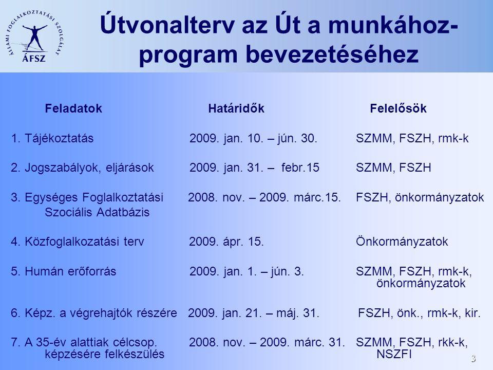 3 Útvonalterv az Út a munkához- program bevezetéséhez Feladatok Határidők Felelősök 1. Tájékoztatás 2009. jan. 10. – jún. 30. SZMM, FSZH, rmk-k 2. Jog