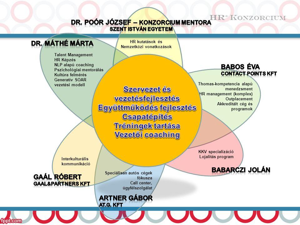 Talent Management HR Képzés NLP alapú coaching Pszichológiai mentorálás Kultúra felmérés Generatív SOAR vezetési modell Thomas-kompetencia alapú menedzsment HR management (komplex) Outplacement Akkreditált cég és programok KKV specializáció Lojalitás program HR kutatások és Nemzetközi vonatkozások Interkulturális kommunikáció Speciálisan autós cégek fókusza Call center, ügyfélszolgálat