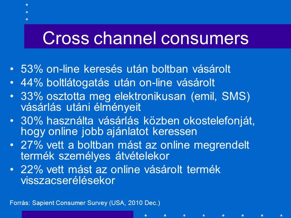 Cross channel consumers 53% on-line keresés után boltban vásárolt 44% boltlátogatás után on-line vásárolt 33% osztotta meg elektronikusan (emil, SMS)