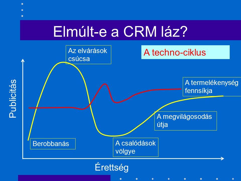 Elmúlt-e a CRM láz? Publicitás Érettség A techno-ciklus Berobbanás Az elvárások csúcsa A csalódások völgye A megvilágosodás útja A termelékenység fenn