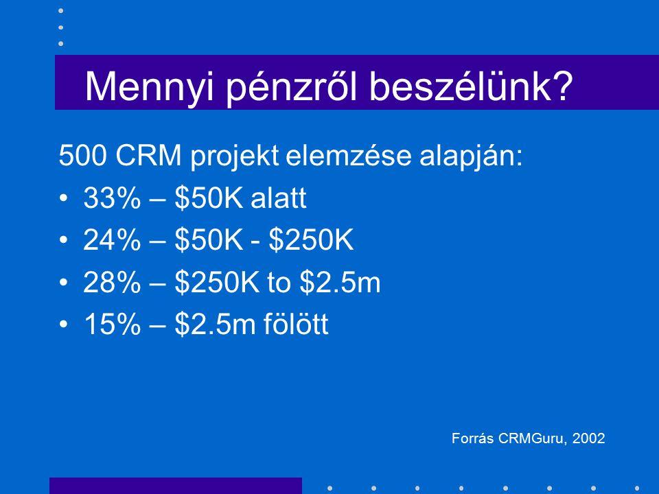 Mennyi pénzről beszélünk? 500 CRM projekt elemzése alapján: 33% – $50K alatt 24% – $50K - $250K 28% – $250K to $2.5m 15% – $2.5m fölött Forrás CRMGuru