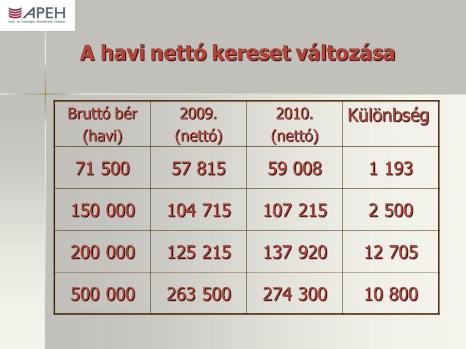 A havi nettó kereset változása Bruttó bér (havi) 2009.(nettó) 2010.(nettó)Különbség 71 500 57 815 59 008 1 193 150 000 104 715 107 215 2 500 200 000 125 215 137 920 12 705 500 000 263 500 274 300 10 800