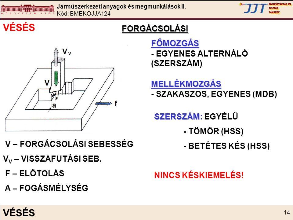 Járműszerkezeti anyagok és megmunkálások II. Kód: BMEKOJJA124 14 VÉSÉS FORGÁCSOLÁSIFŐMOZGÁS - EGYENES ALTERNÁLÓ (SZERSZÁM)MELLÉKMOZGÁS - SZAKASZOS, EG
