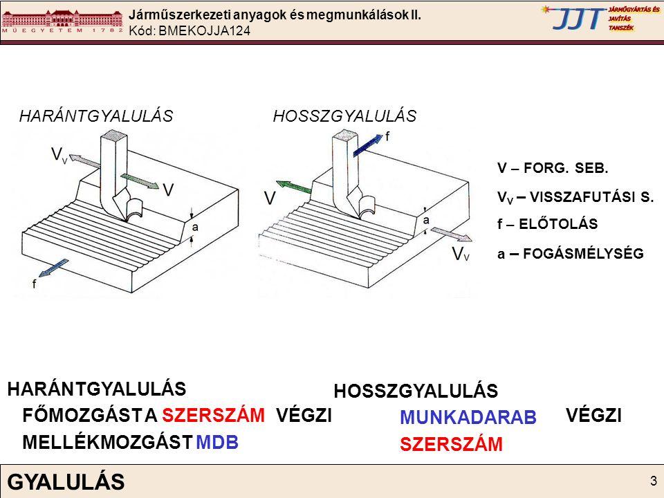 Járműszerkezeti anyagok és megmunkálások II. Kód: BMEKOJJA124 3 GYALULÁS HARÁNTGYALULÁS FŐMOZGÁST A SZERSZÁM MELLÉKMOZGÁST MDB HOSSZGYALULÁS MUNKADARA
