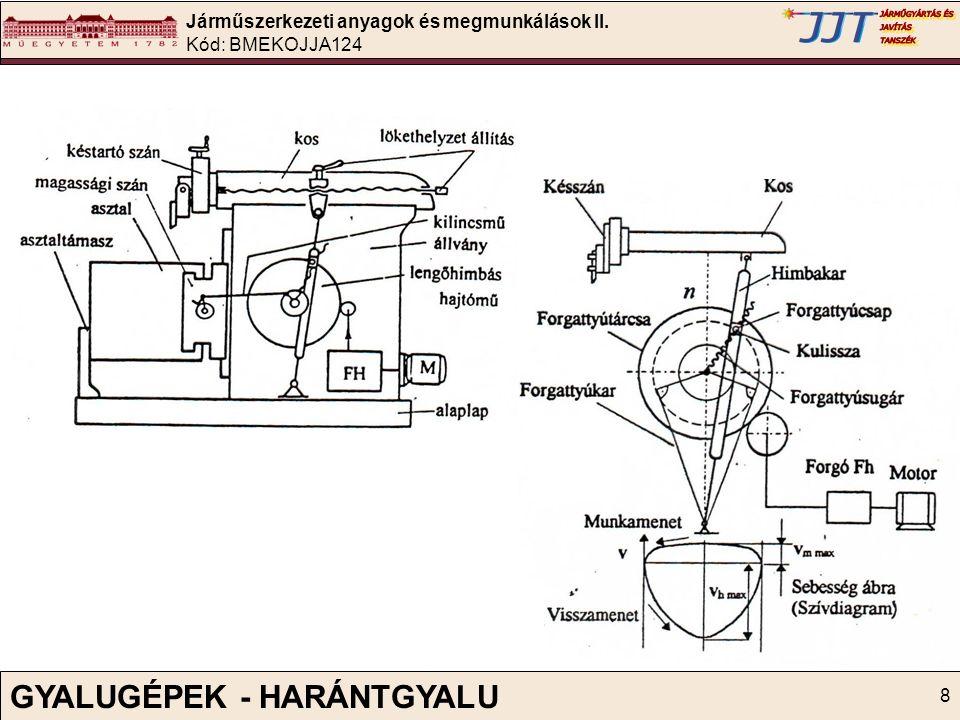 Járműszerkezeti anyagok és megmunkálások II. Kód: BMEKOJJA124 8 GYALUGÉPEK - HARÁNTGYALU