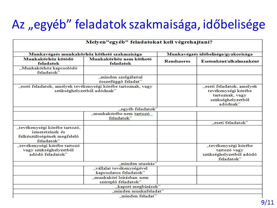 """10/11 Az """"egyéb feladatok ellátásának feltételei, kritériumai"""
