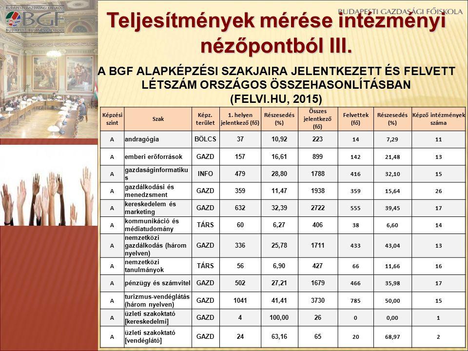 Teljesítmények mérése intézményi nézőpontból III.