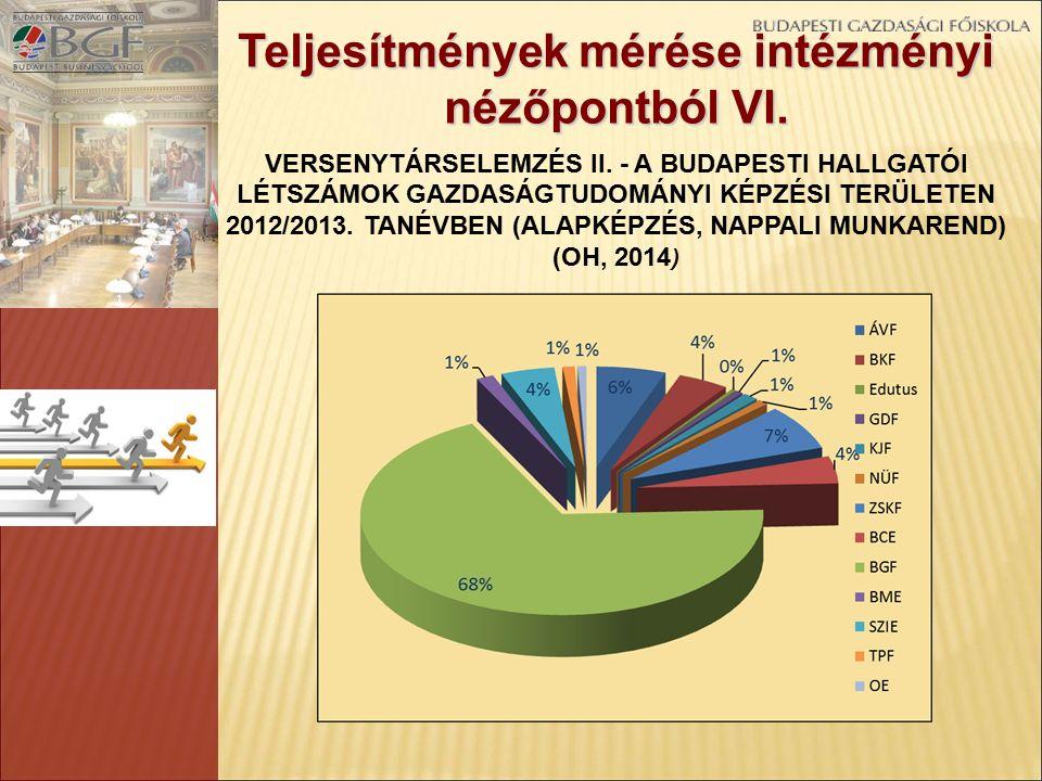Teljesítmények mérése intézményi nézőpontból VI. VERSENYTÁRSELEMZÉS II. - A BUDAPESTI HALLGATÓI LÉTSZÁMOK GAZDASÁGTUDOMÁNYI KÉPZÉSI TERÜLETEN 2012/201