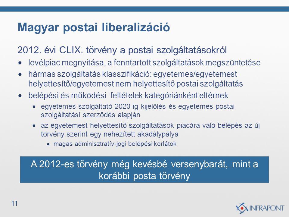 11 Magyar postai liberalizáció 2012. évi CLIX. törvény a postai szolgáltatásokról levélpiac megnyitása, a fenntartott szolgáltatások megszüntetése hár
