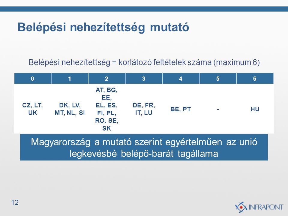 12 Belépési nehezítettség mutató Belépési nehezítettség = korlátozó feltételek száma (maximum 6) Belépési nehezítettség (0: nincs korlátozó feltétel, #: korlátozó feltételek száma) 0123456 CZ, LT, UK DK, LV, MT, NL, SI AT, BG, EE, EL, ES, FI, PL, RO, SE, SK DE, FR, IT, LU BE, PT-HU Magyarország a mutató szerint egyértelműen az unió legkevésbé belépő-barát tagállama
