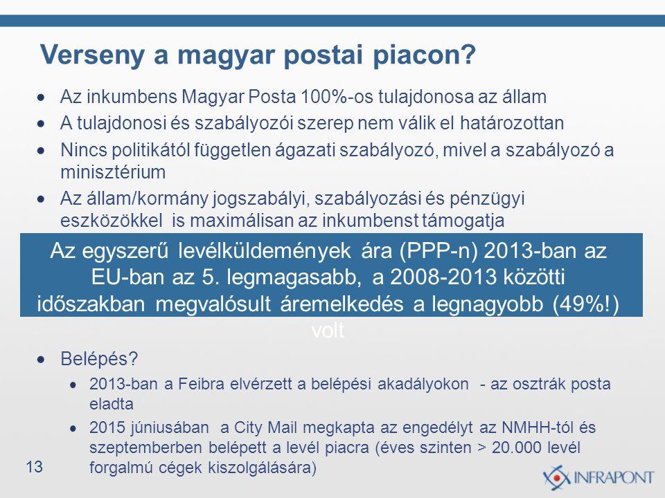 13 Verseny a magyar postai piacon? Az inkumbens Magyar Posta 100%-os tulajdonosa az állam A tulajdonosi és szabályozói szerep nem válik el határozotta
