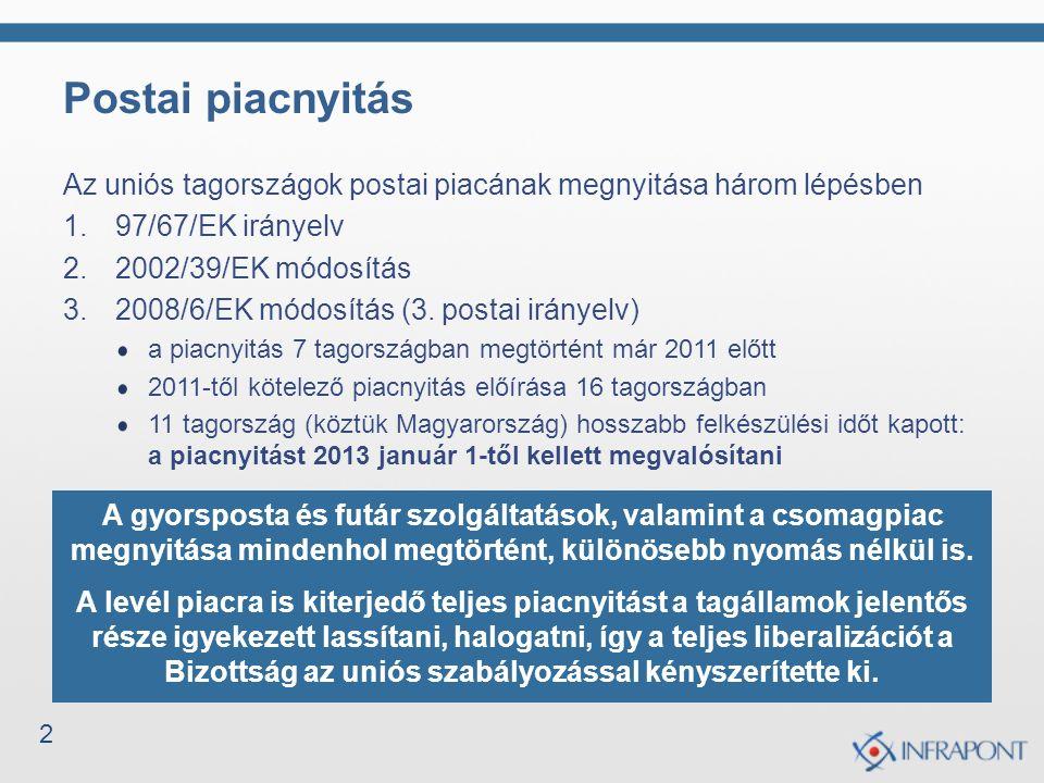 2 Postai piacnyitás Az uniós tagországok postai piacának megnyitása három lépésben 1.97/67/EK irányelv 2.2002/39/EK módosítás 3.2008/6/EK módosítás (3