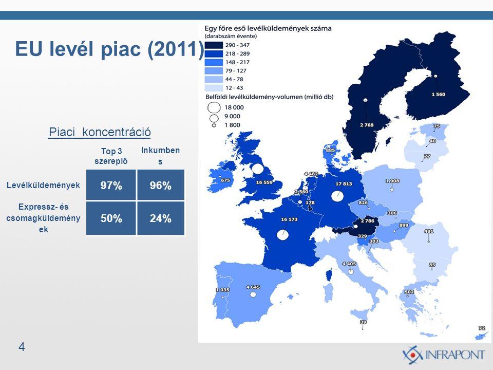 4 EU levél piac (2011) Top 3 szereplő Inkumben s Levélküldemények 97%96% Expressz- és csomagküldemény ek 50%24% Piaci koncentráció