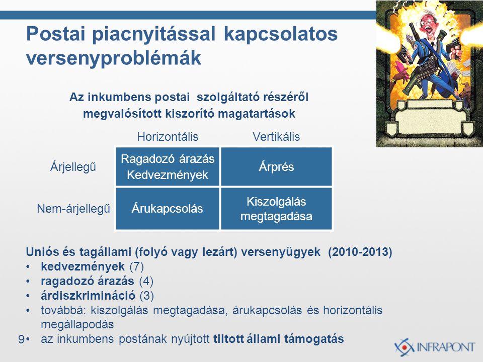 9 Postai piacnyitással kapcsolatos versenyproblémák HorizontálisVertikális Árjellegű Ragadozó árazás Kedvezmények Árprés Nem-árjellegű Árukapcsolás Kiszolgálás megtagadása Az inkumbens postai szolgáltató részéről megvalósított kiszorító magatartások Uniós és tagállami (folyó vagy lezárt) versenyügyek (2010-2013) kedvezmények (7) ragadozó árazás (4) árdiszkrimináció (3) továbbá: kiszolgálás megtagadása, árukapcsolás és horizontális megállapodás az inkumbens postának nyújtott tiltott állami támogatás