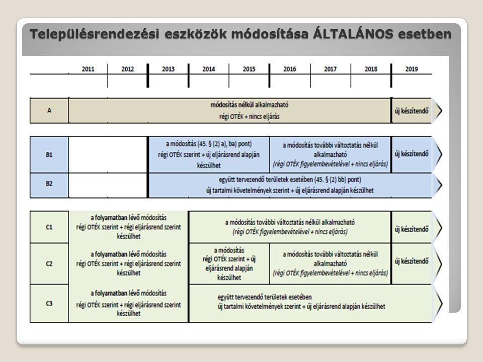 Településrendezési eszközök módosítása ÁLTALÁNOS esetben