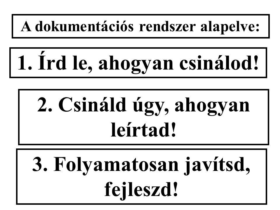 A dokumentációs rendszer alapelve: 1. Írd le, ahogyan csinálod.