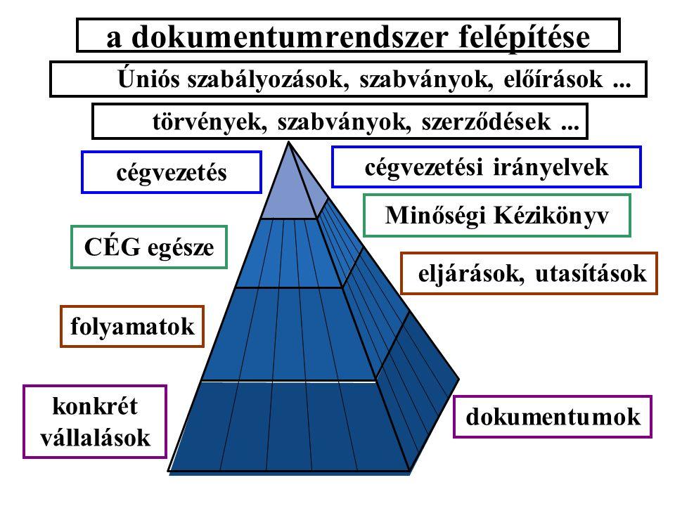 a dokumentumrendszer felépítése törvények, szabványok, szerződések...
