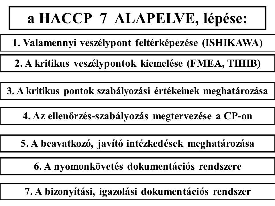a HACCP 7 ALAPELVE, lépése: 1. Valamennyi veszélypont feltérképezése (ISHIKAWA) 2.