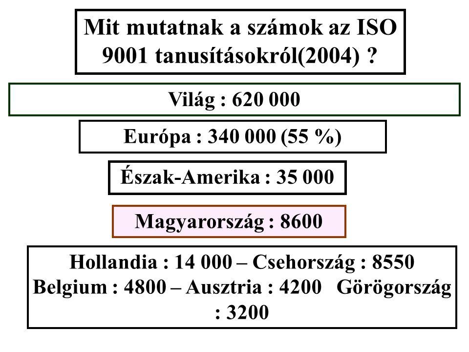 Magyarország : 8600 Világ : 620 000 Mit mutatnak a számok az ISO 9001 tanusításokról(2004) .