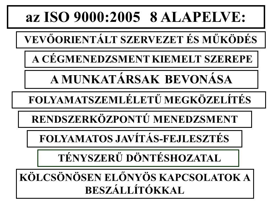 az ISO 9000:2005 8 ALAPELVE: VEVŐORIENTÁLT SZERVEZET ÉS MŰKÖDÉS A CÉGMENEDZSMENT KIEMELT SZEREPE A MUNKATÁRSAK BEVONÁSA FOLYAMATSZEMLÉLETŰ MEGKÖZELÍTÉS RENDSZERKÖZPONTÚ MENEDZSMENT FOLYAMATOS JAVÍTÁS-FEJLESZTÉS TÉNYSZERŰ DÖNTÉSHOZATAL KÖLCSÖNÖSEN ELŐNYÖS KAPCSOLATOK A BESZÁLLÍTÓKKAL