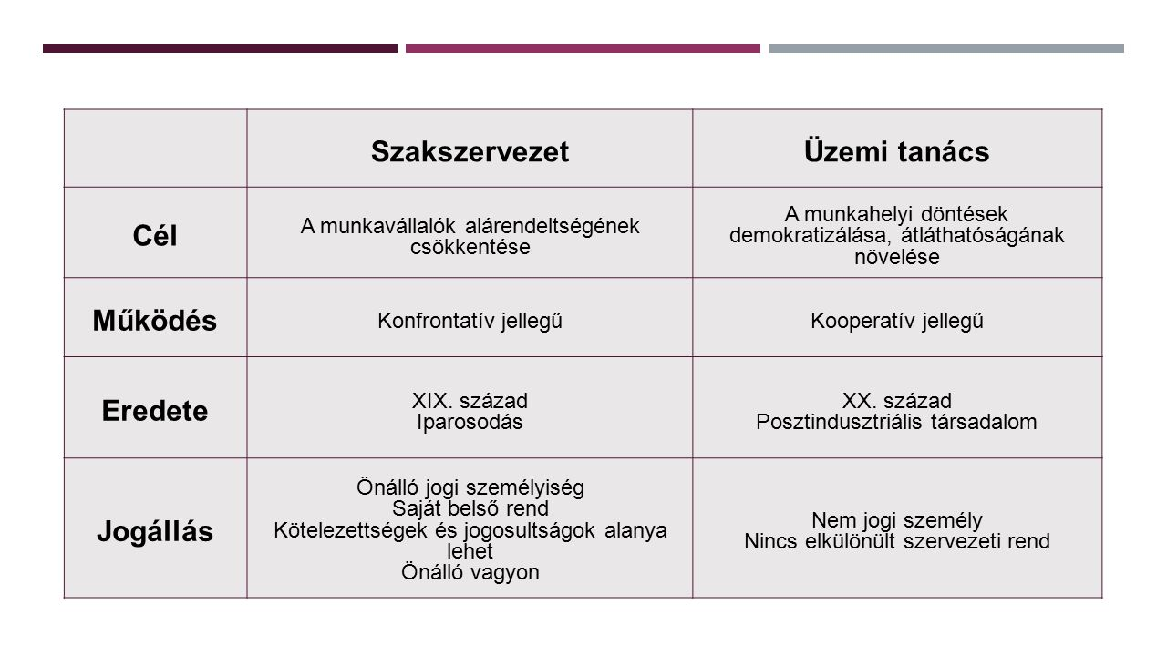 SzakszervezetÜzemi tanács Cél A munkavállalók alárendeltségének csökkentése A munkahelyi döntések demokratizálása, átláthatóságának növelése Működés Konfrontatív jellegűKooperatív jellegű Eredete XIX.