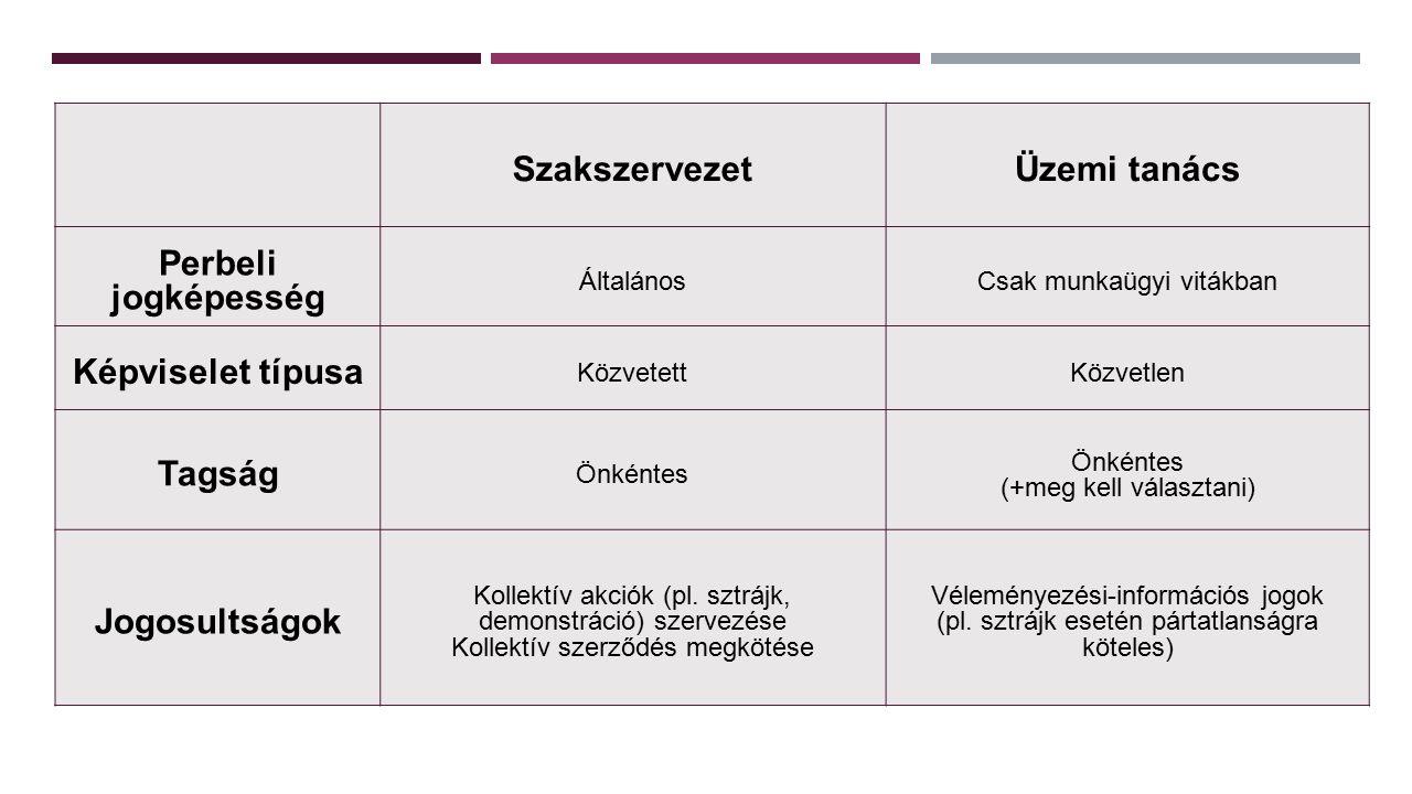 SzakszervezetÜzemi tanács Perbeli jogképesség ÁltalánosCsak munkaügyi vitákban Képviselet típusa KözvetettKözvetlen Tagság Önkéntes (+meg kell választani) Jogosultságok Kollektív akciók (pl.