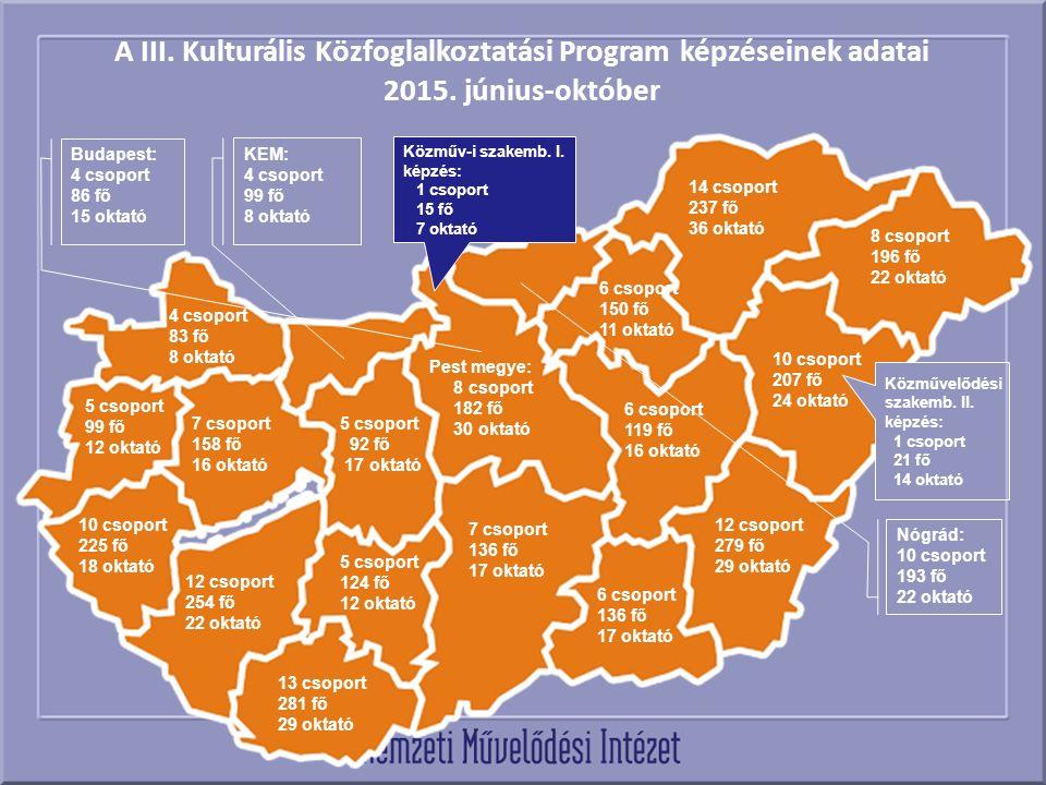 A III. Kulturális Közfoglalkoztatási Program képzéseinek adatai 2015. június-október 10 csoport 207 fő 24 oktató Pest megye: 8 csoport 182 fő 30 oktat