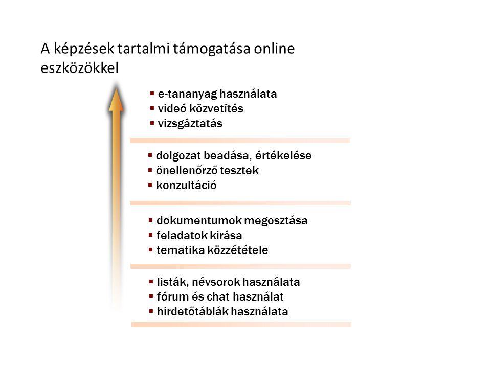 A képzések tartalmi támogatása online eszközökkel  e-tananyag használata  videó közvetítés  vizsgáztatás  dolgozat beadása, értékelése  önellenőrző tesztek  konzultáció  dokumentumok megosztása  feladatok kirása  tematika közzététele  listák, névsorok használata  fórum és chat használat  hirdetőtáblák használata