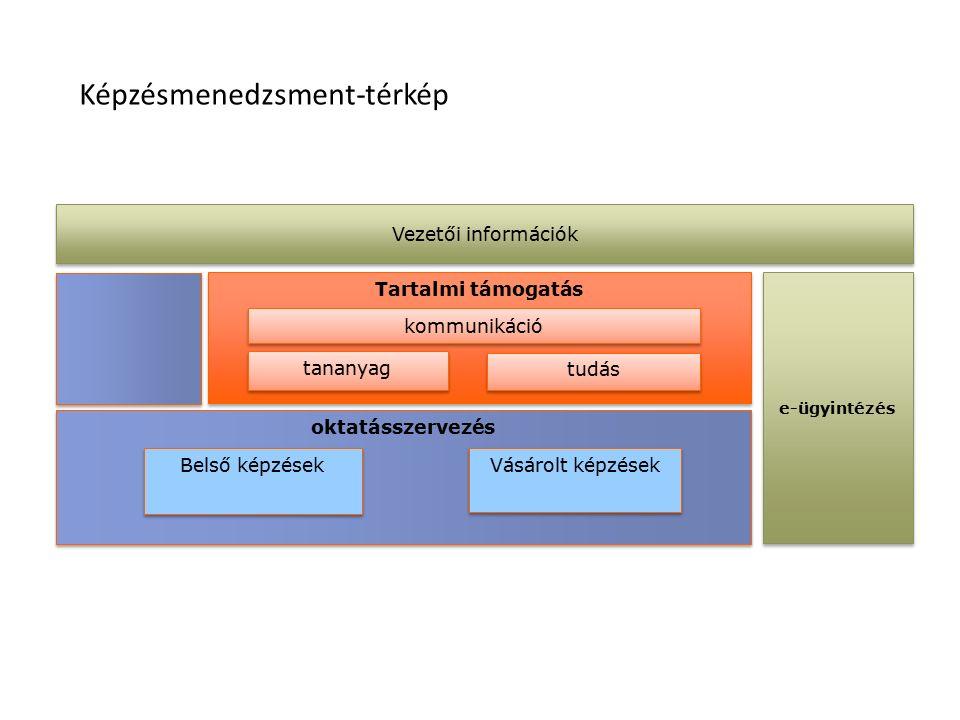 Felnőttképzési információs rendszer Módszertani előkészítés OKJ-s készletek, modulok Gazdasági előkészítés Dokumentumok előállítása OSAP kitöltési segédlet Pénzügyek kezelése Külső partnerek kiszolgálása