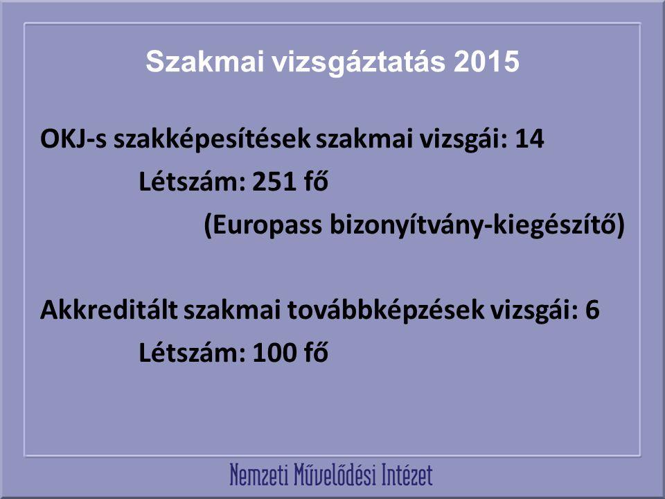 Szakmai vizsgáztatás 2015 OKJ-s szakképesítések szakmai vizsgái: 14 Létszám: 251 fő (Europass bizonyítvány-kiegészítő) Akkreditált szakmai továbbképzések vizsgái: 6 Létszám: 100 fő