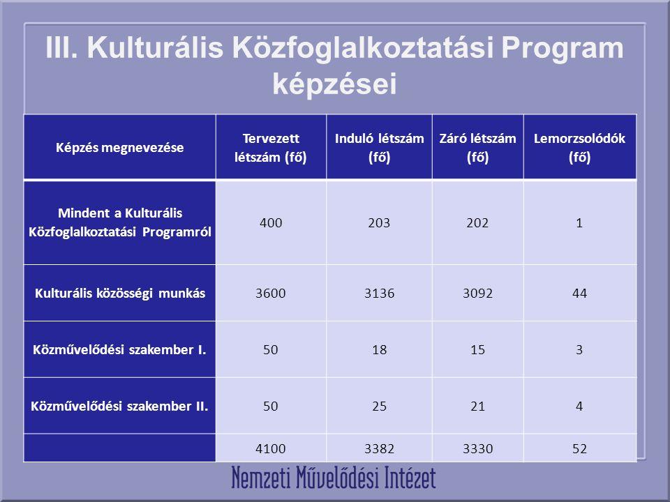III. Kulturális Közfoglalkoztatási Program képzései Képzés megnevezése Tervezett létszám (fő) Induló létszám (fő) Záró létszám (fő) Lemorzsolódók (fő)