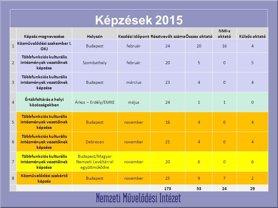 Képzések 2015 Képzés megnevezéseHelyszínKezdési időpontRésztvevők számaÖsszes oktató NMI-s oktatóKülsős oktató 1 Közművelődési szakember I. OKJ Budape