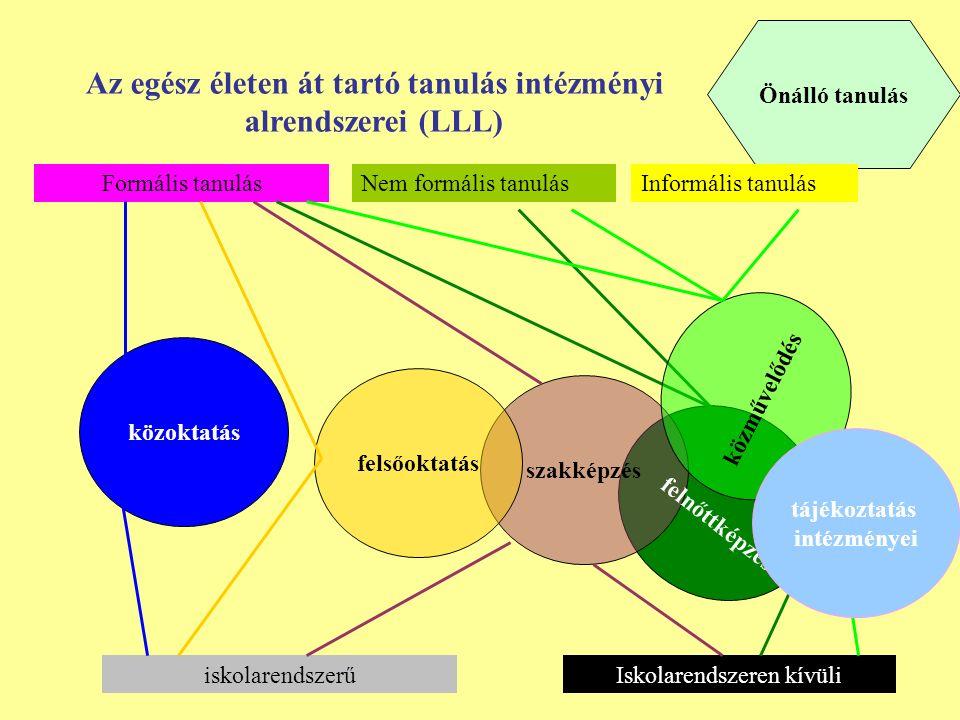 Önálló tanulás szakképzés felsőoktatás közoktatás Az egész életen át tartó tanulás intézményi alrendszerei (LLL) Formális tanulásNem formális tanulásInformális tanulás felnőttképzés iskolarendszerűIskolarendszeren kívüli közművelődés tájékoztatás intézményei