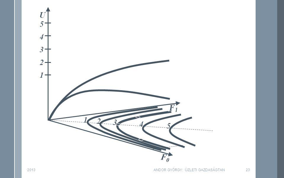F0F0 F1F1 U 2 1 3 4 5 2 1 3 4 5 2013ANDOR GYÖRGY: ÜZLETI GAZDASÁGTAN23