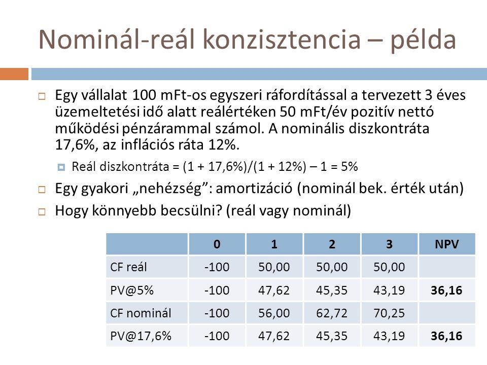 Nominál-reál konzisztencia – példa  Egy vállalat 100 mFt-os egyszeri ráfordítással a tervezett 3 éves üzemeltetési idő alatt reálértéken 50 mFt/év pozitív nettó működési pénzárammal számol.