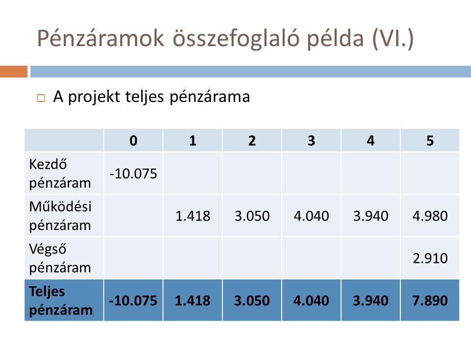 Pénzáramok összefoglaló példa (VI.)  A projekt teljes pénzárama 012345 Kezdő pénzáram -10.075 Működési pénzáram 1.4183.0504.0403.9404.980 Végső pénzáram 2.910 Teljes pénzáram -10.0751.4183.0504.0403.9407.890
